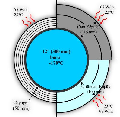 Воздушных теплотрасс теплоизоляция